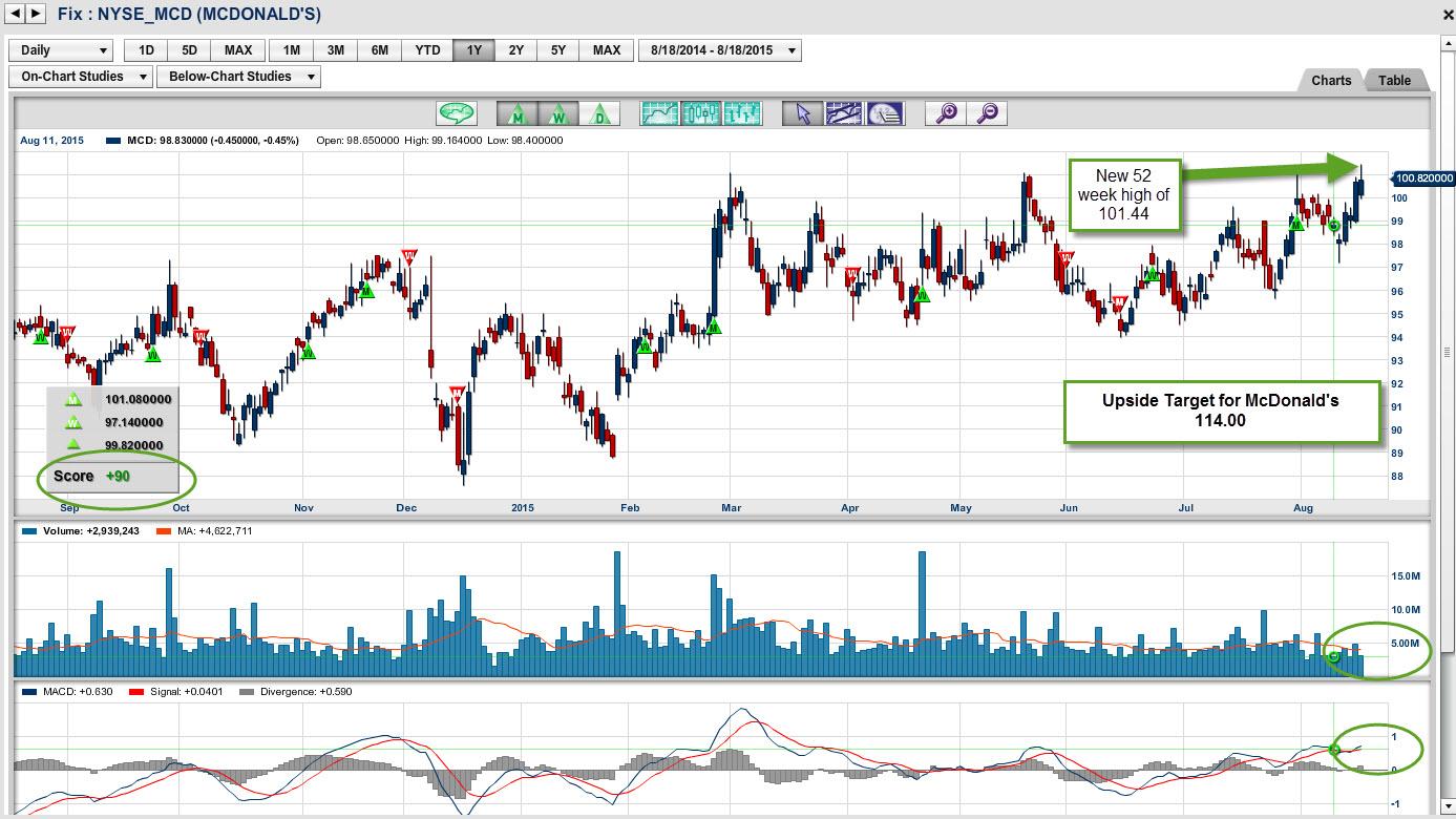NYSE:MCD