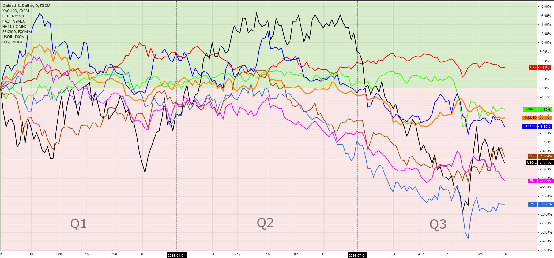 Gold Comparison Chart