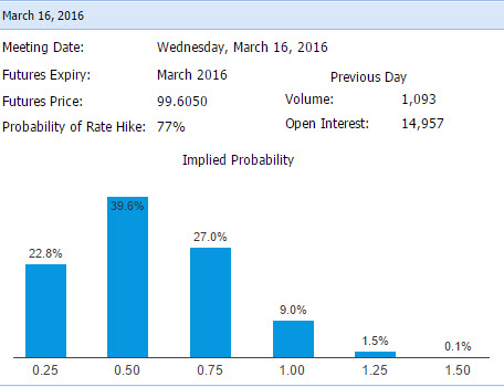 Fed Rate Hike Implied Probabilty