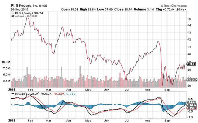 Prologis Inc. (NYSE:PLD)