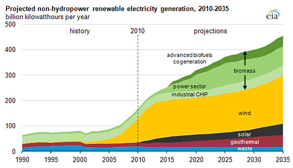 Projected Non-Hydropower Renewable Electricity Generation 2010-15