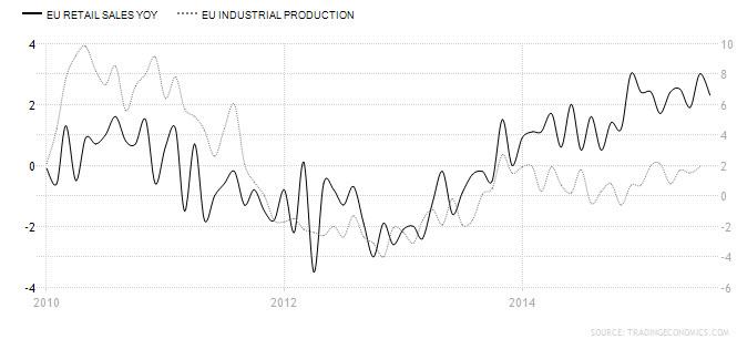 EU Retail Sales and EU Industrial Production