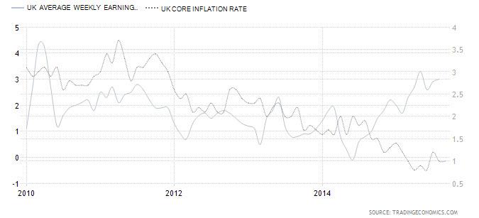 UK Avg. Weekly Earning Vs. UK Core Inflation Rate