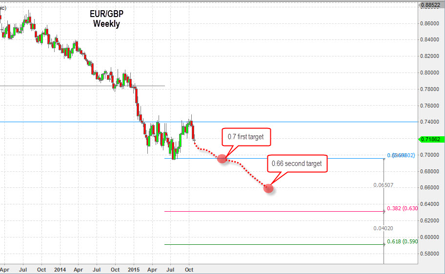 Weekly EUR/GBP Chart