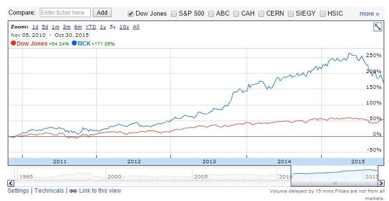 Dow jones historical prices google finance : Dave richard