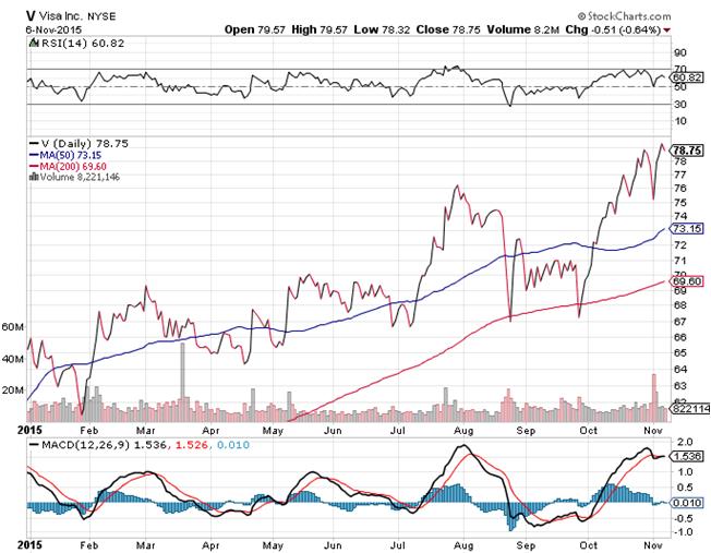 Daily Chart of Visa Inc. (NYSE:V)