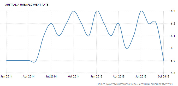 Chart of Australia Unemployment Rate