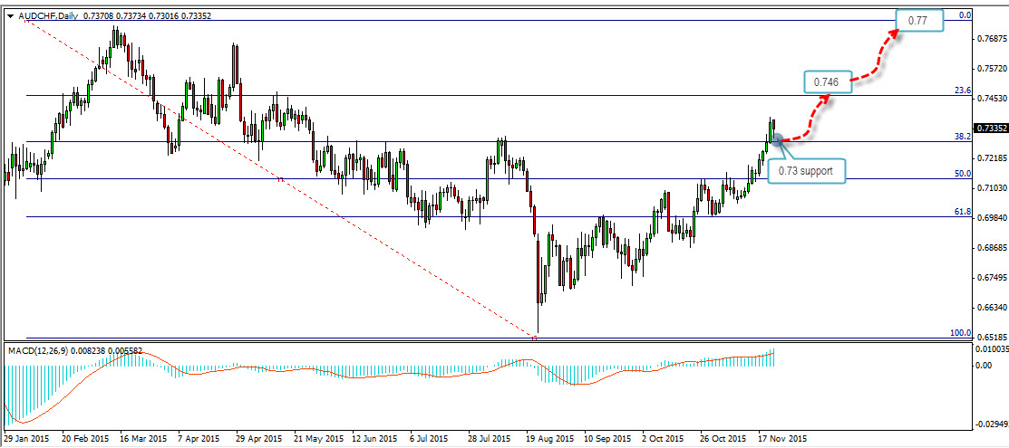 Daily Chart of AUDCHF (FOREX:AUDCHF: