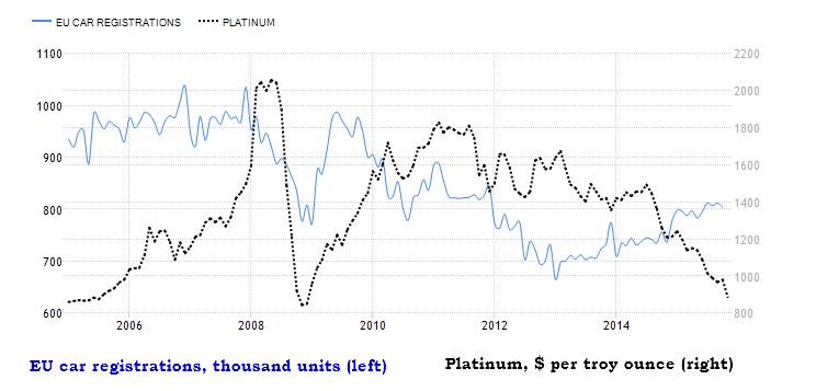 Chart of Platinum Vs. Eu Car Registrations