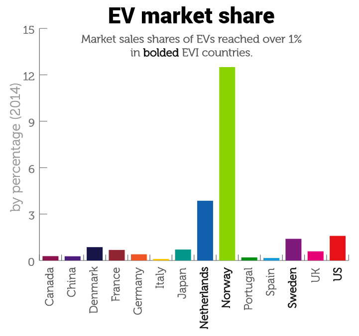 Chart of Electric Vehicles Market Share: Global Auto Leaders Are Green Losers