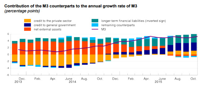 Annual Growth of M3