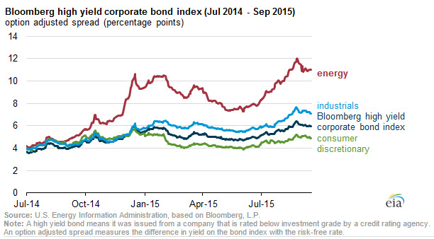 Bloomberg High Yield Corporate Bond Index