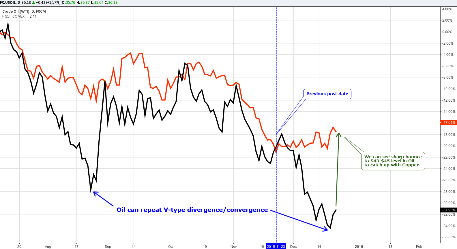 Copper-Crude Oil Comparative chart