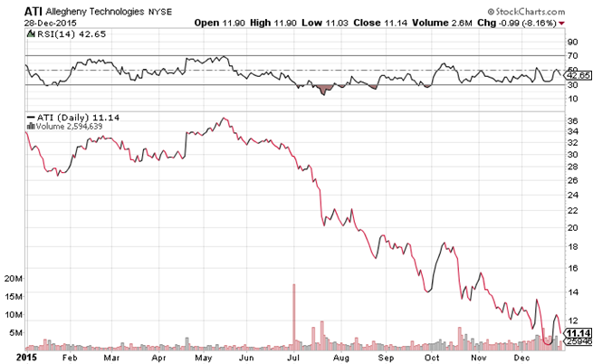Daily Chart of Allegheny Technologies (NYSE:ATI)