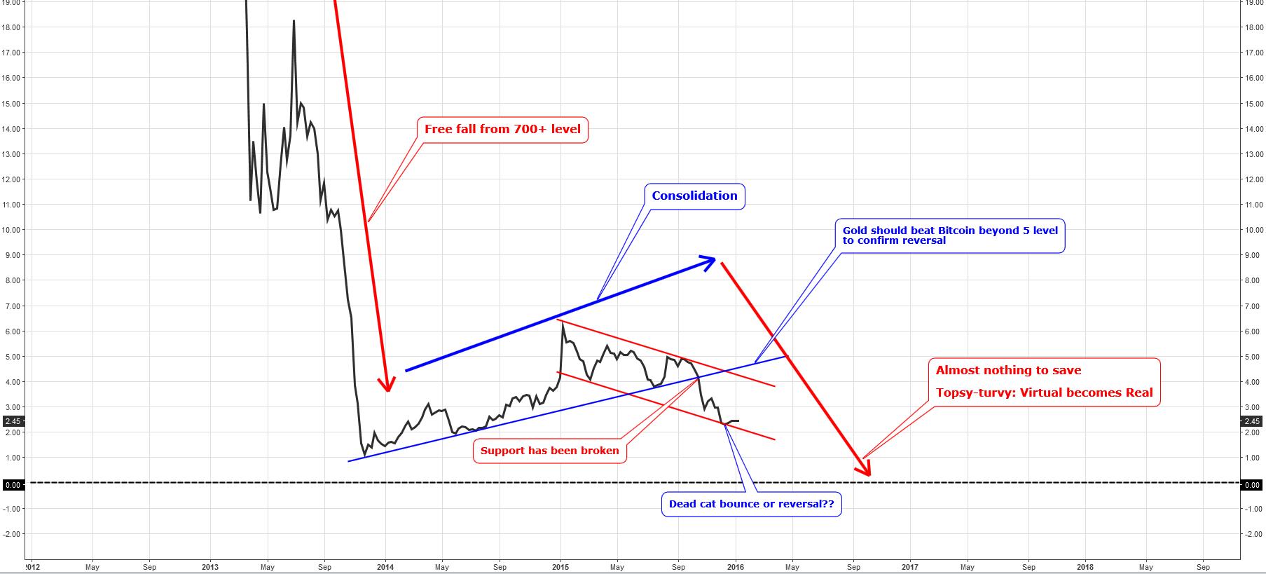 Gold/Bitcoin ratio chart