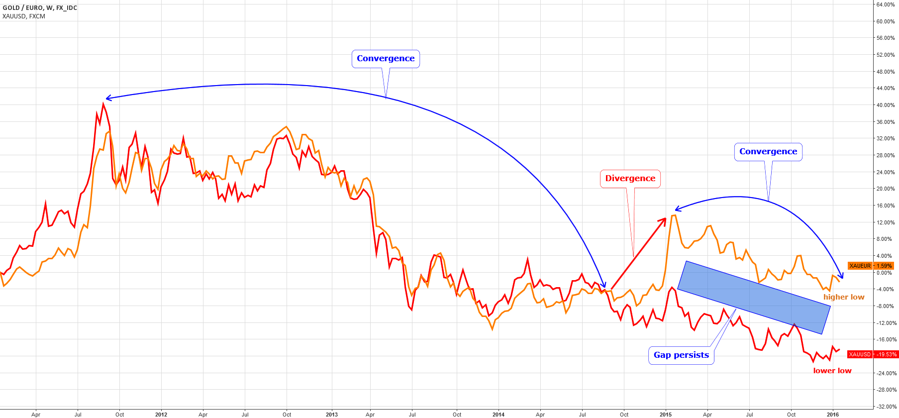 5-year Comparative Dynamics: Gold/Dollar Vs. Gold/Euro
