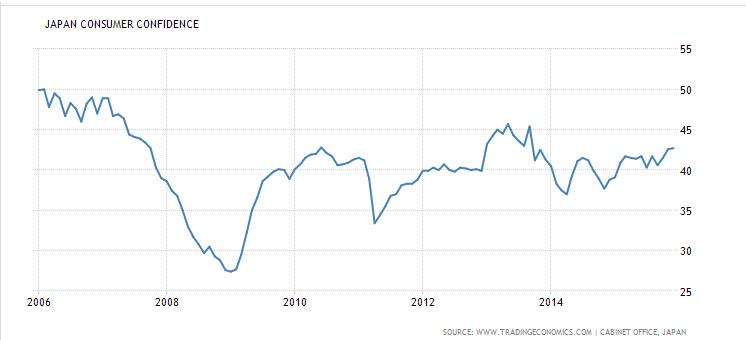 Japan Consumer Confidence Chart