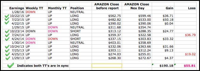 Graph of Amazon.com (NASDAQ:AMZN) Earnings