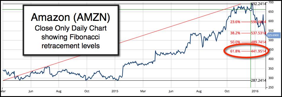 Daily Chart of Amazon.com Inc. (NASDAQ:AMZN)