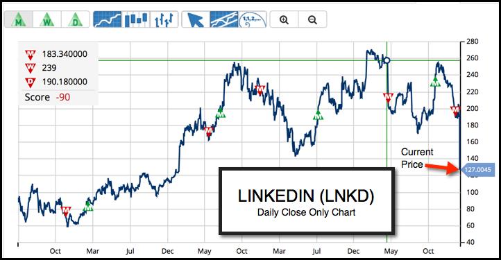 Daily Chart of LinkedIn Corporation (NYSE:LNKD)