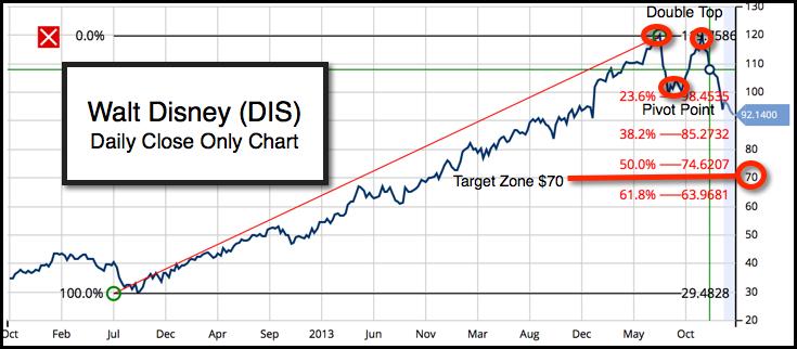 Daily Chart of The Walt Disny Company (NYSE:DIS)