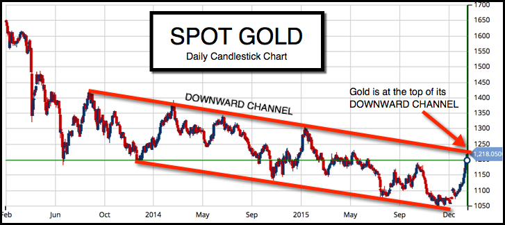 Daily Chart of Spot Gold (FOREX:XAUUSDO)