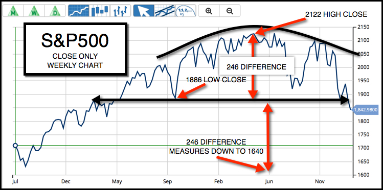 Weekly Chart of S&P 500 (CME:SP500)