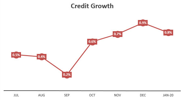 U.S. Credit Growth Chart
