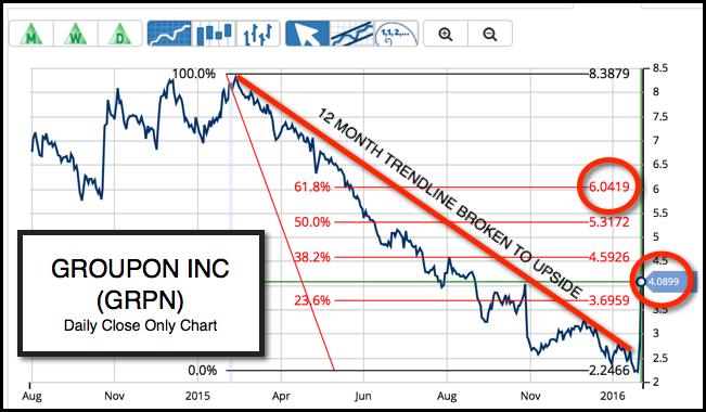 Daily Chart of Groupon Inc. (NASDAQ:GRPN)