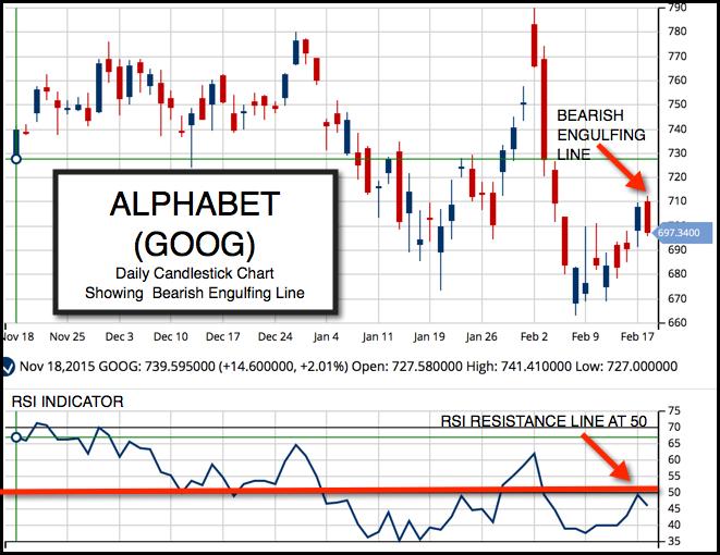 Daily Chart of Alphabet Inc.(NASDAQ:GOOG)