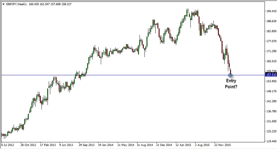 Weekly Chart of GBP/JPY