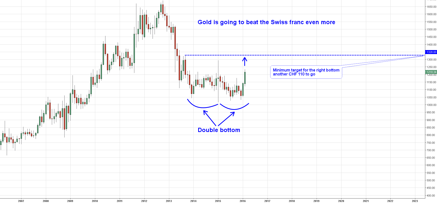 Gold/CHF Monthly Chart