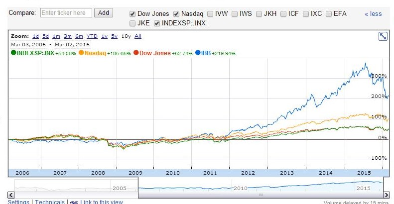 Google Finance 10 year performance data for IBB relative to the major indices