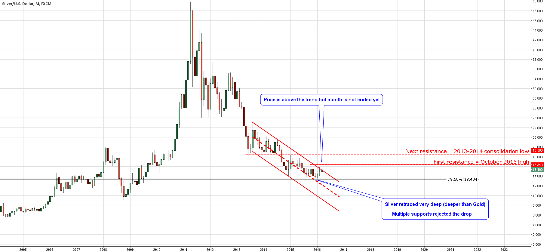 Monthly Chart of Silver
