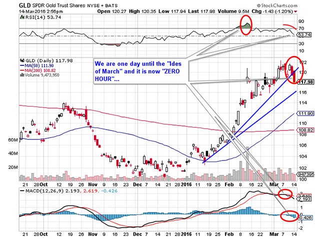 Daily Chart of GLD