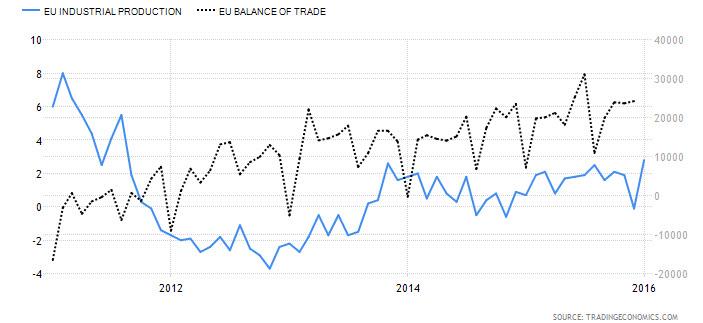 EU Industrial Production vs. EU Balance Of Trade