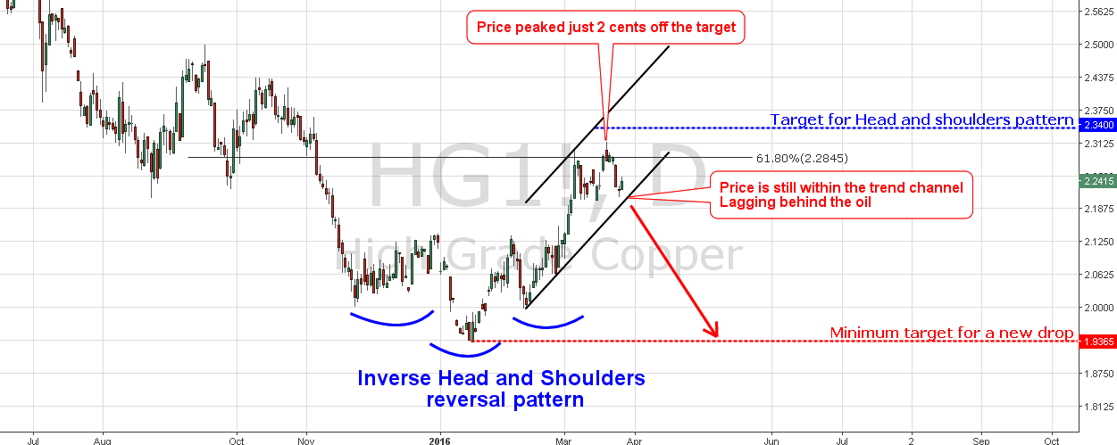 Chart of Copper with Inverse Head and Shoulders Pattern