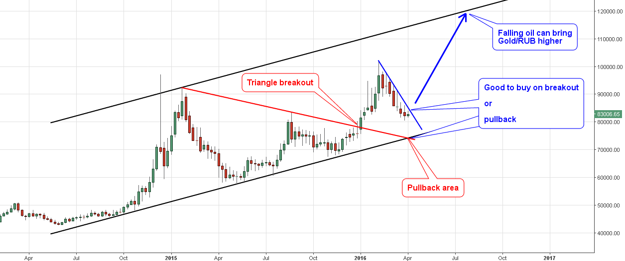 Gold Vs. Russian Ruble Weekly Chart