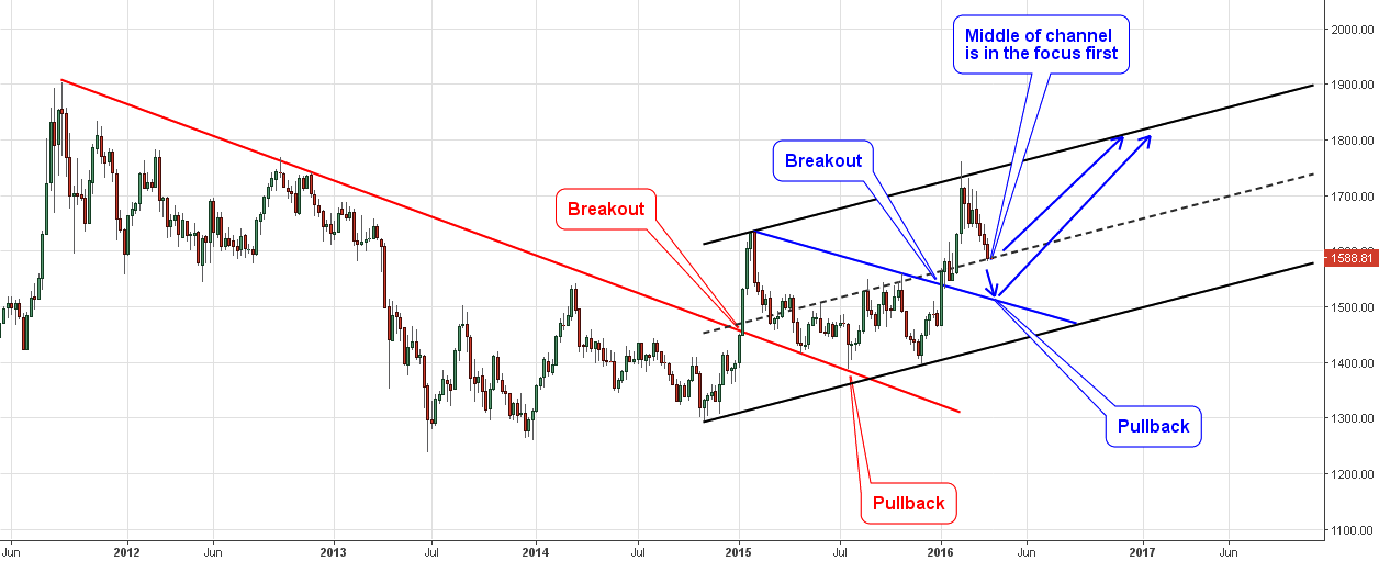 Gold Vs. Canadian Dollar Weekly Chart