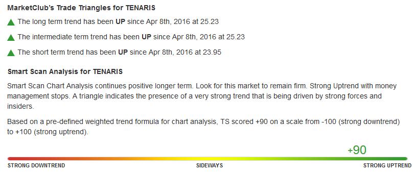 Daily Chart of Tenaris S.A. (NYSE:TS)
