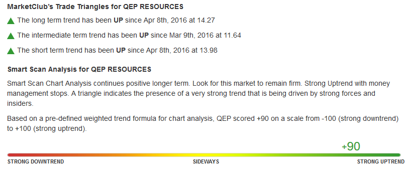 Daily Chart of QEP Resources, Inc. (NYSE:QEP)