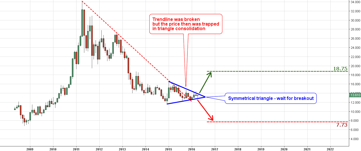Monthly Chart of Silver vs. Euro