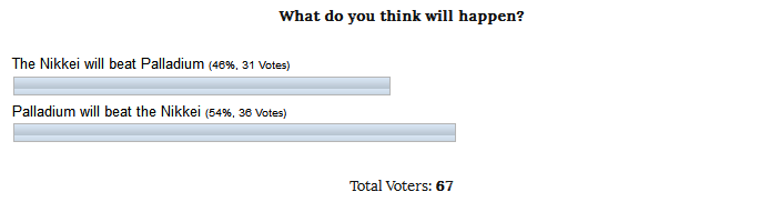 Poll Results INO.com