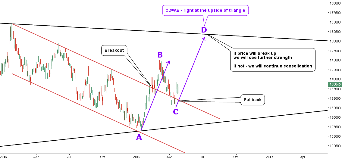Daily Chart of GLD/JPY