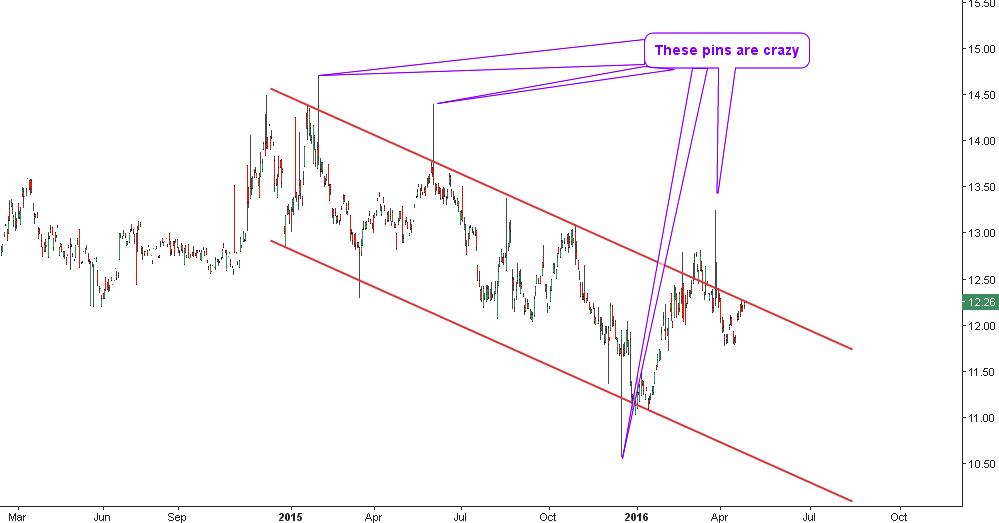 Chart of AdvisorShares Gartman Gold/Yen ETF (NYSE:GYEN)