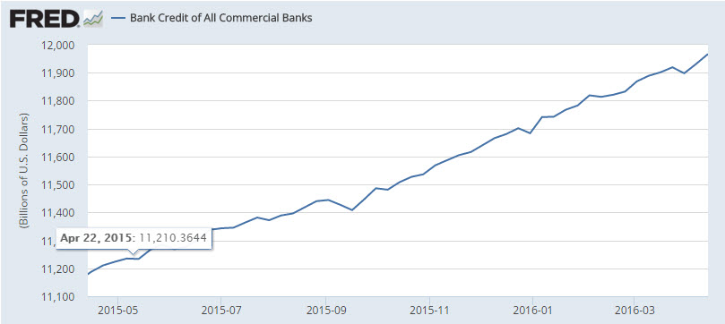FRED - Bank Credit of All Commercial Banks