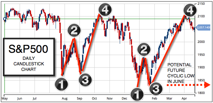 Daily Chart S&P 500 (CME:SP500)