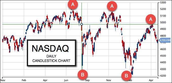 Daily Chart NASDAQ (NASDAQ:COMP)