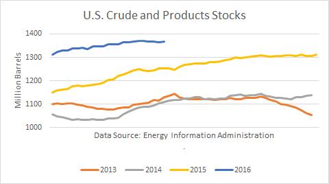 U.S. Crude and Product Stocks