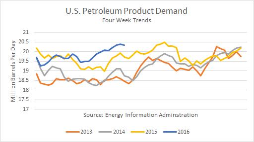 U.S. Petroleum Product Demand
